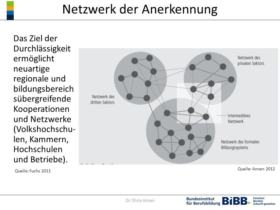 Netzwerk der Anerkennung