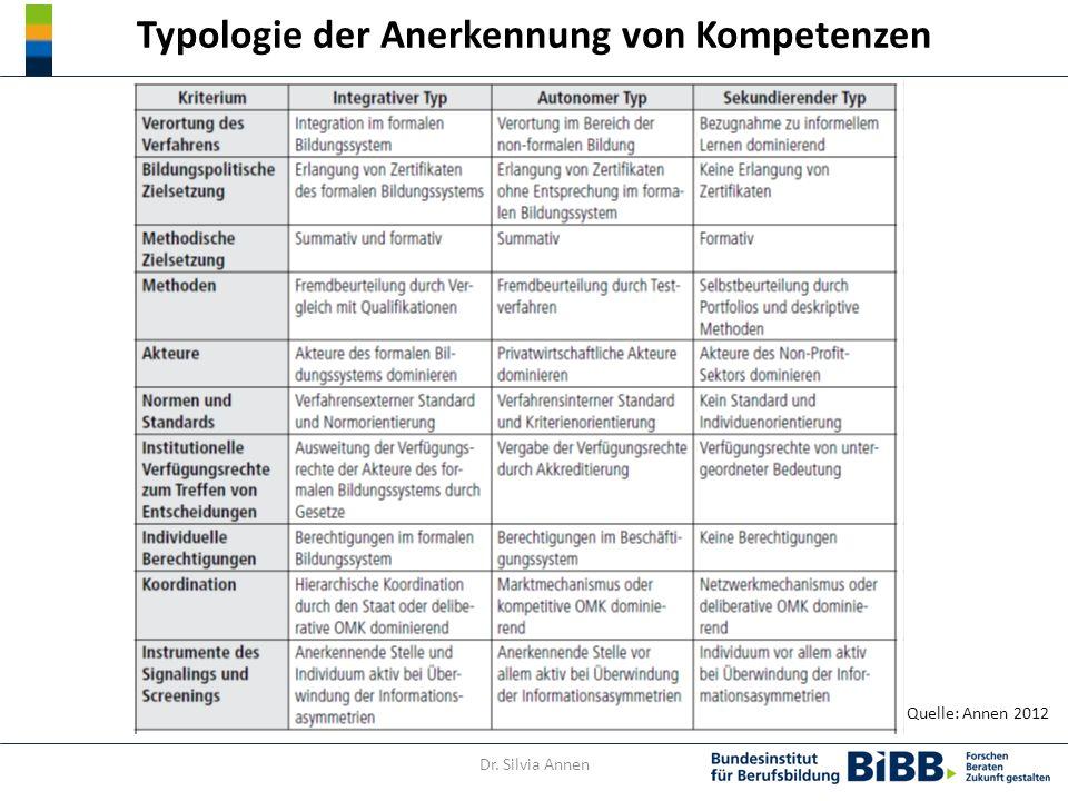 Typologie der Anerkennung von Kompetenzen