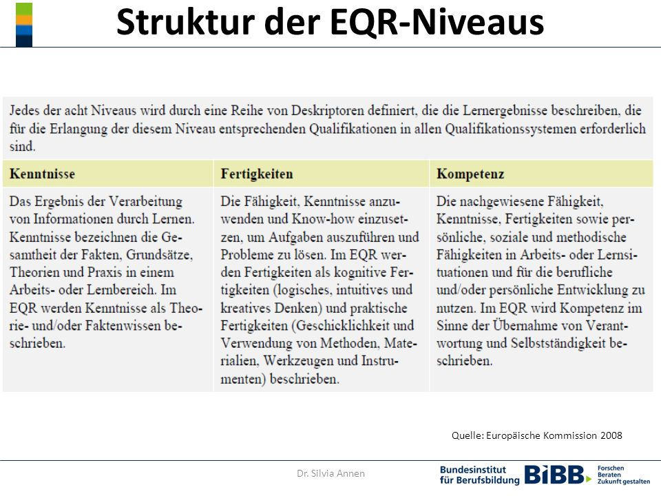 Struktur der EQR-Niveaus