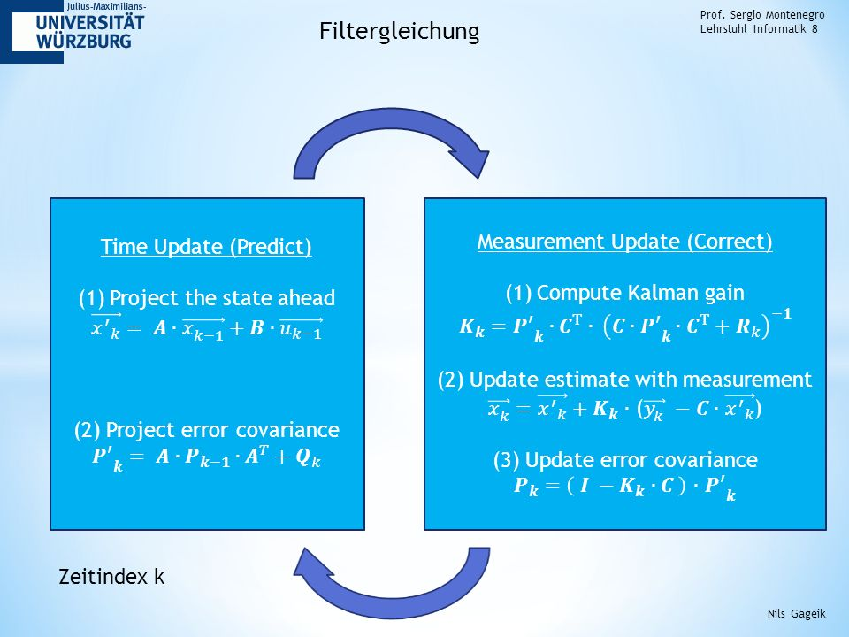 Filtergleichung Measurement Update (Correct) Time Update (Predict)