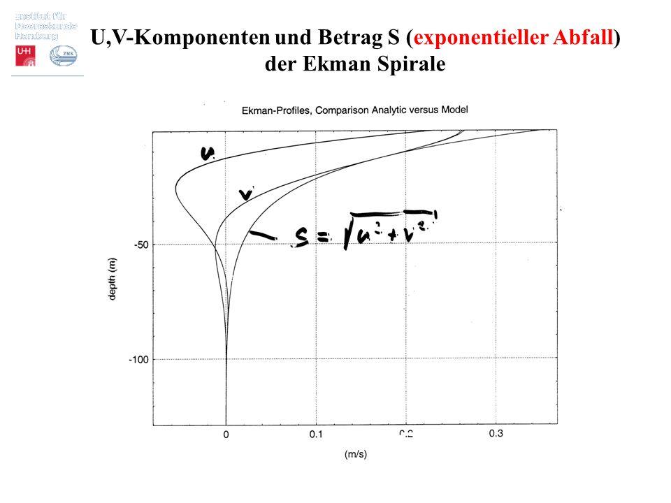 U,V-Komponenten und Betrag S (exponentieller Abfall)