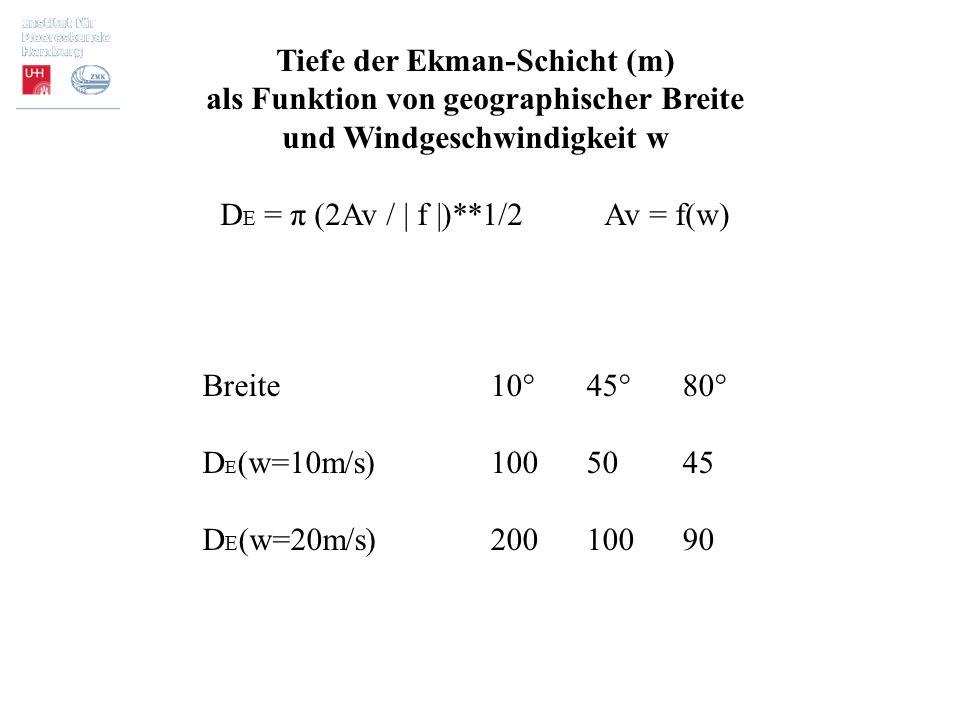Tiefe der Ekman-Schicht (m) als Funktion von geographischer Breite