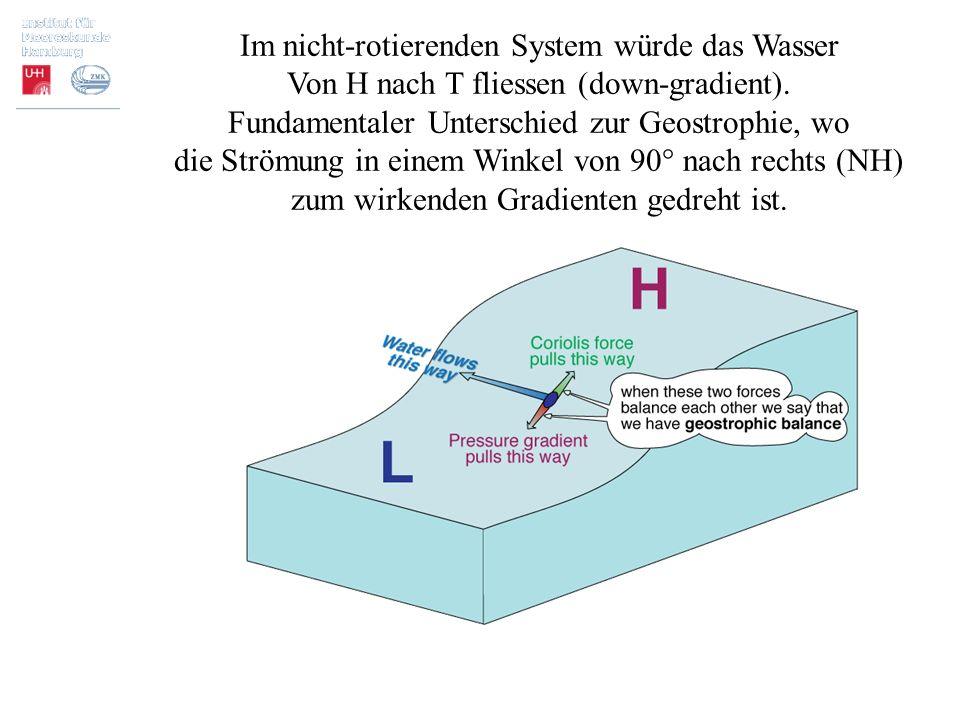 Im nicht-rotierenden System würde das Wasser