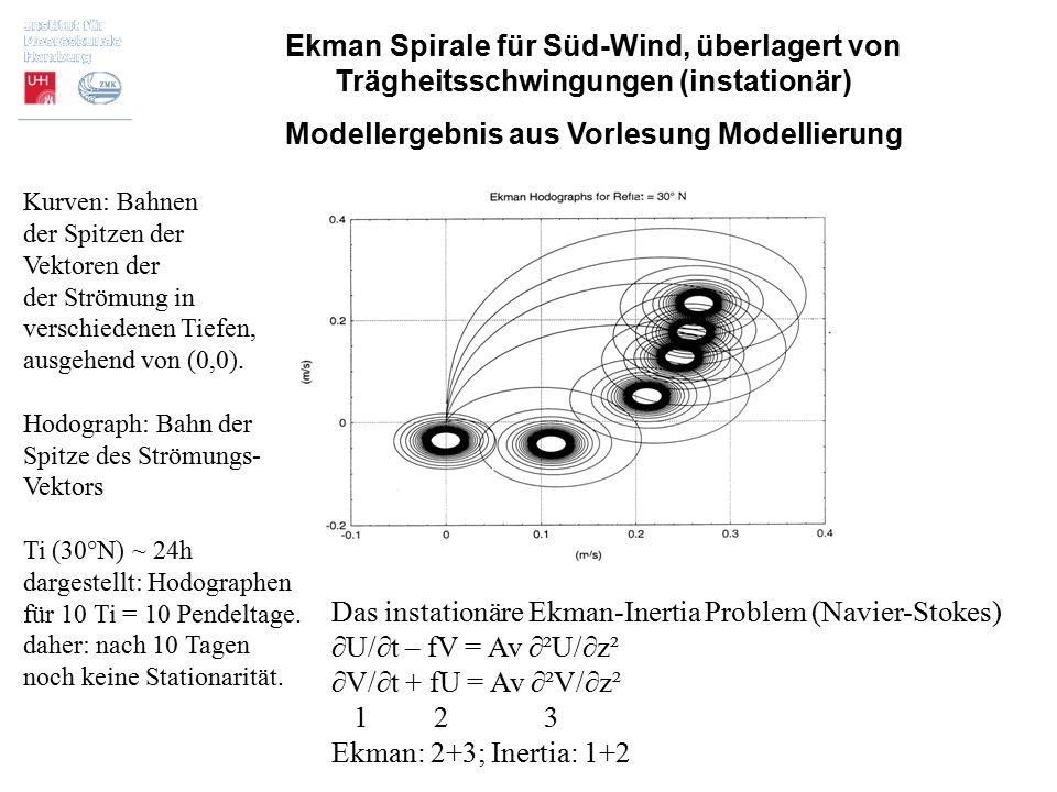 Modellergebnis aus Vorlesung Modellierung
