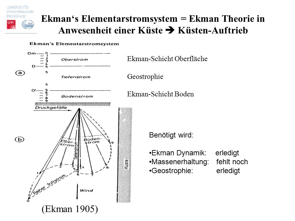Ekman's Elementarstromsystem = Ekman Theorie in