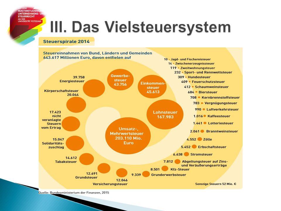 III. Das Vielsteuersystem