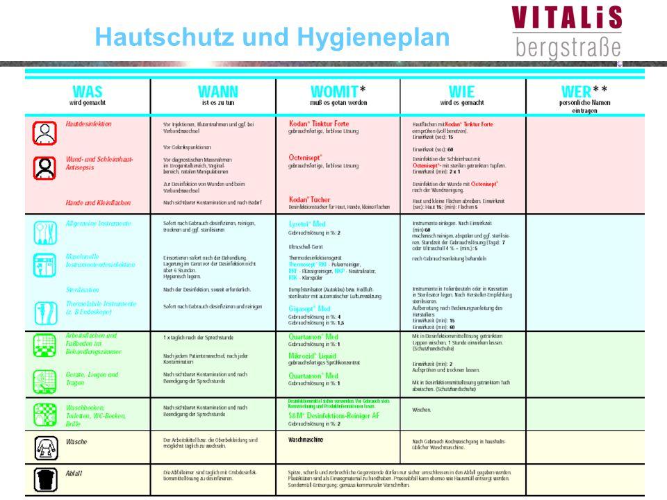Hautschutz und Hygieneplan