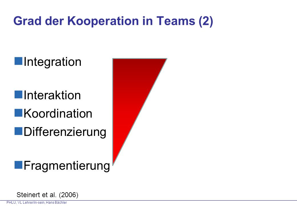 Grad der Kooperation in Teams (2)