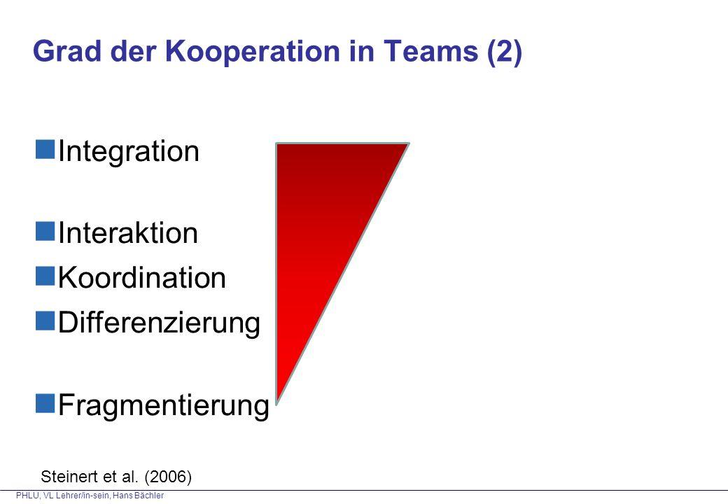 Grad der Kooperation in Teams (2)