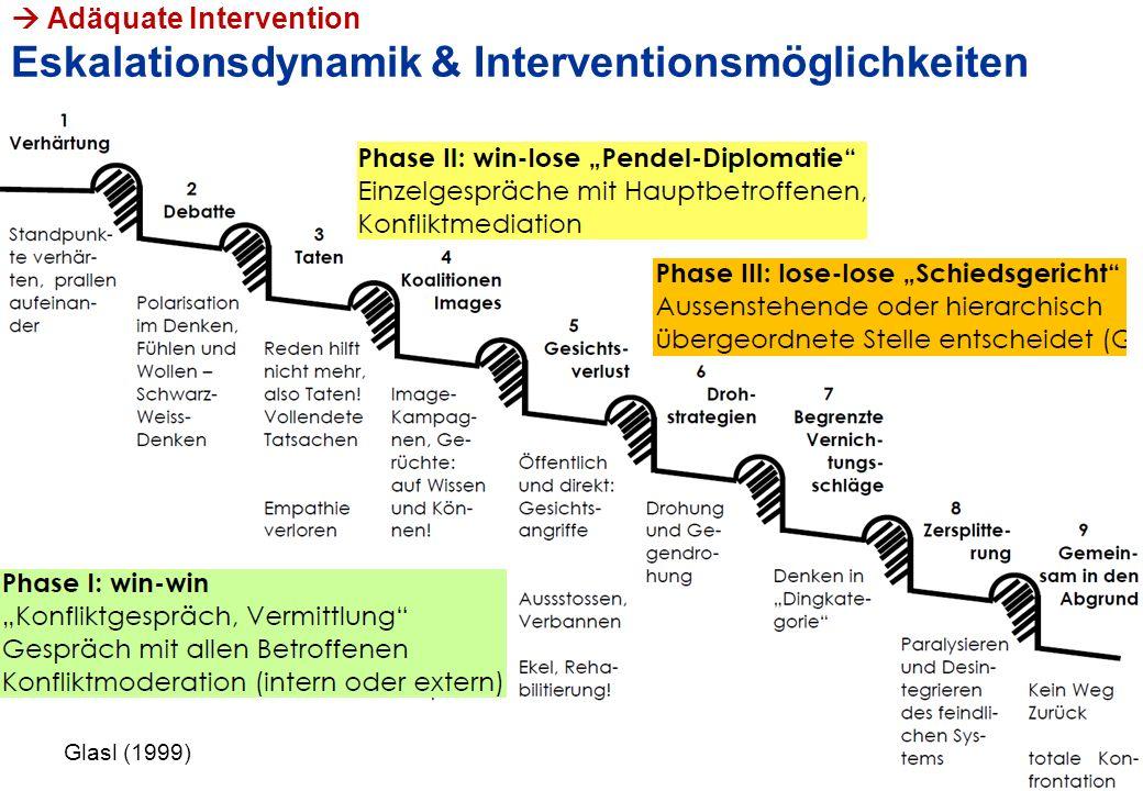  Adäquate Intervention Eskalationsdynamik & Interventionsmöglichkeiten