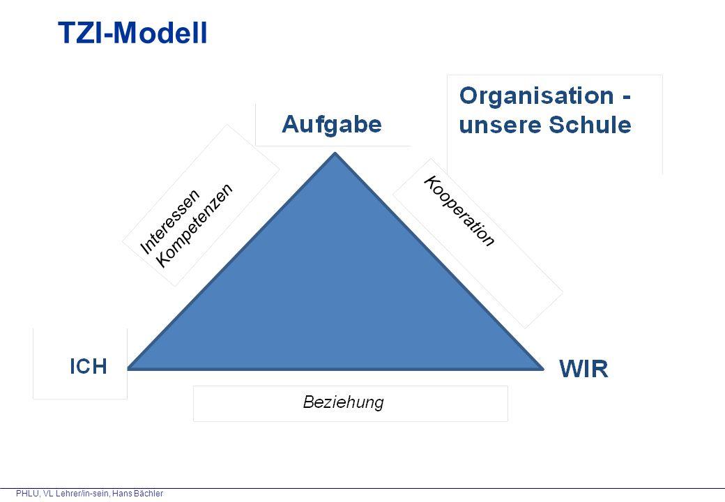 TZI-Modell Grundmodell