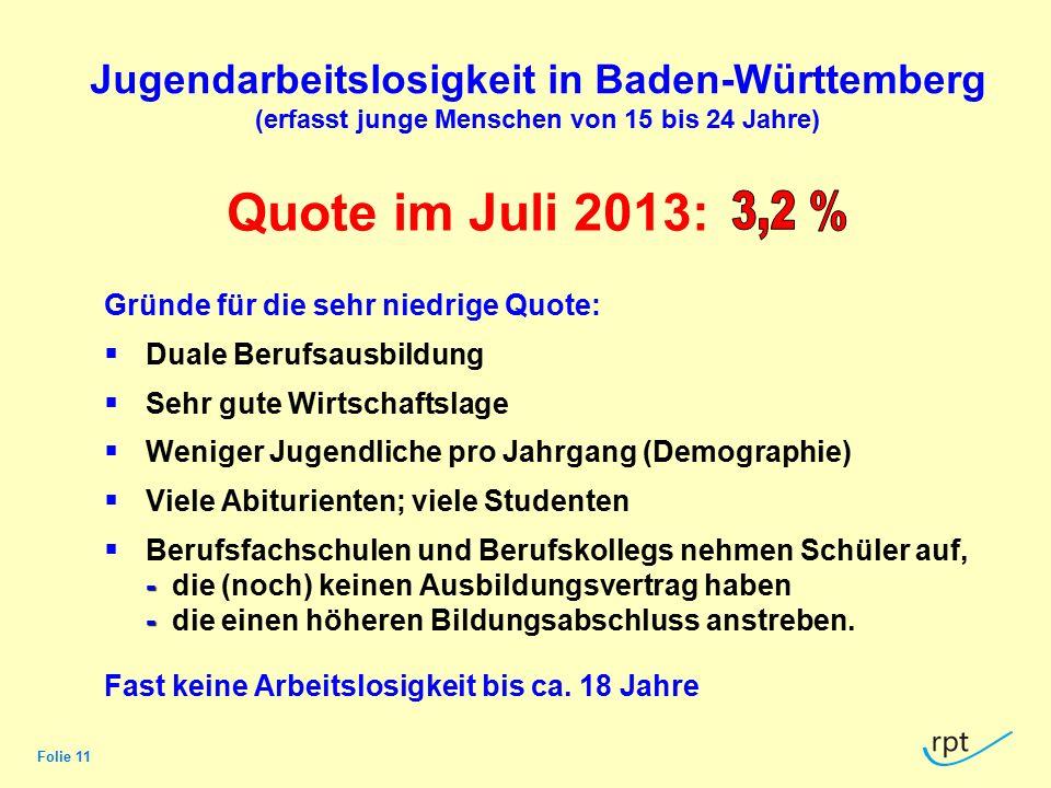 Jugendarbeitslosigkeit in Baden-Württemberg (erfasst junge Menschen von 15 bis 24 Jahre)