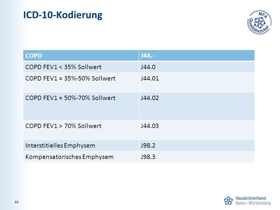 ICD-10-Kodierung COPD J44.- COPD FEV1 < 35% Sollwert J44.0