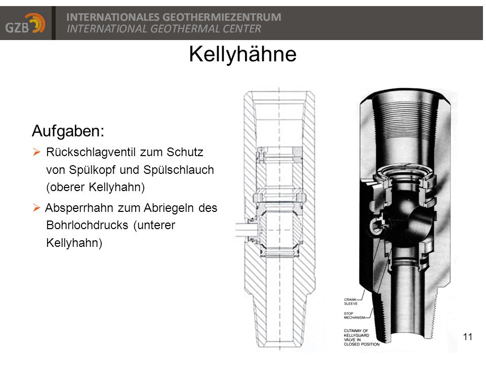 Kellyhähne Aufgaben: Rückschlagventil zum Schutz von Spülkopf und Spülschlauch (oberer Kellyhahn)
