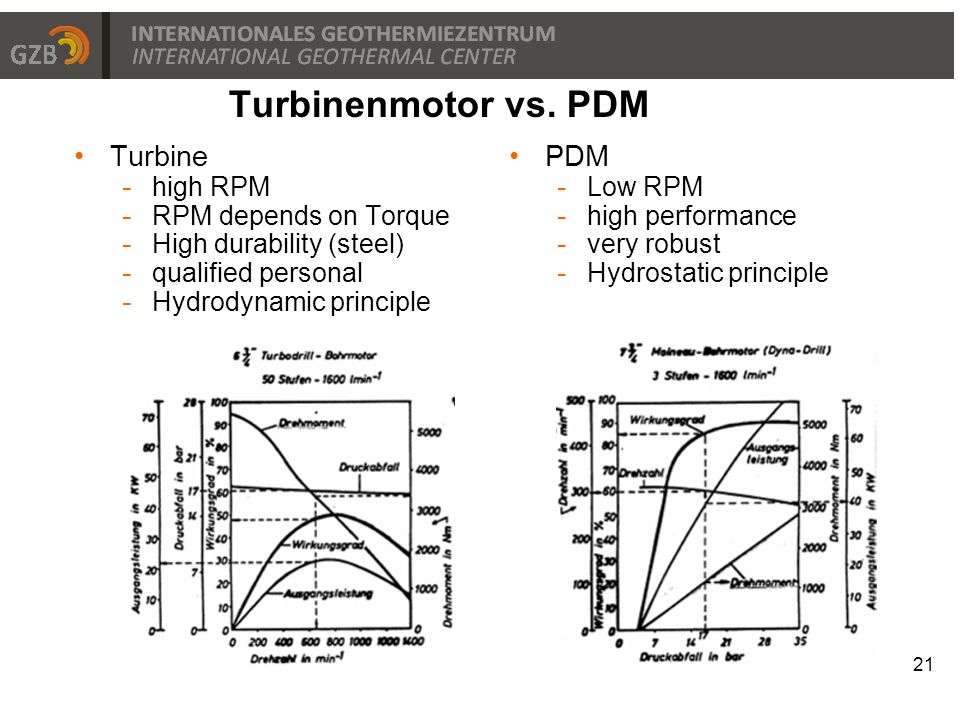 Turbinenmotor vs. PDM Turbine PDM high RPM RPM depends on Torque