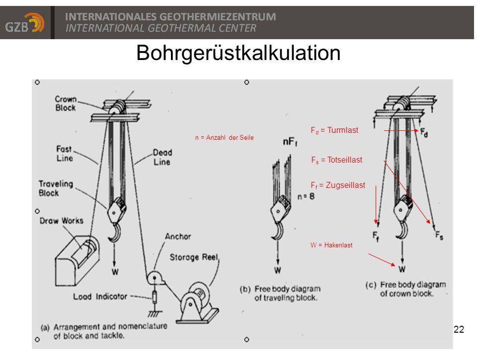 Bohrgerüstkalkulation