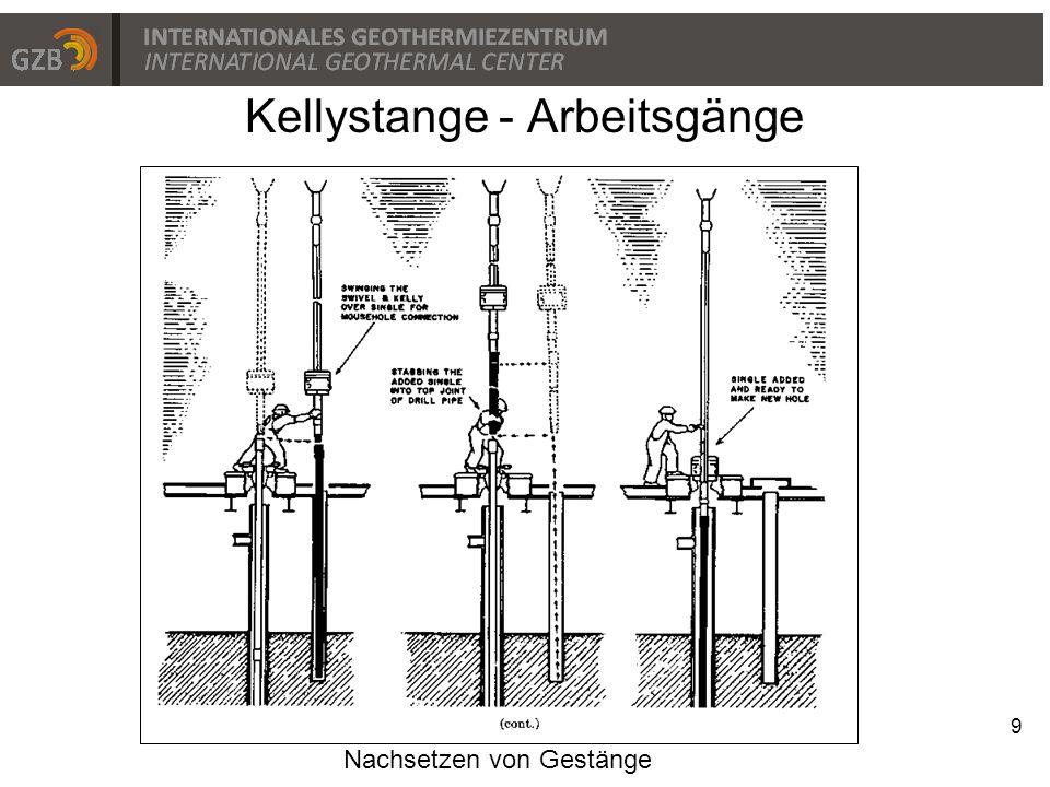 Kellystange - Arbeitsgänge