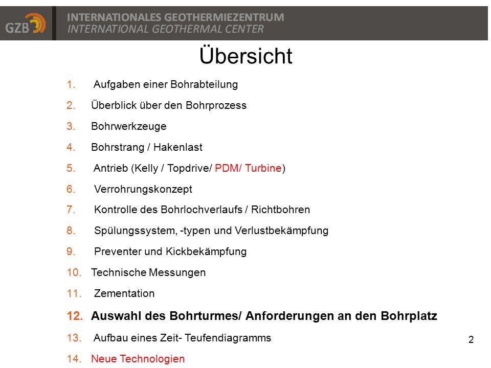Übersicht Auswahl des Bohrturmes/ Anforderungen an den Bohrplatz