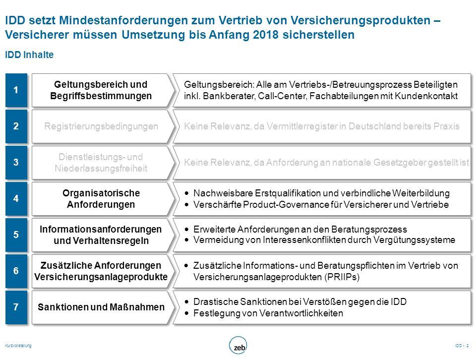 IDD setzt Mindestanforderungen zum Vertrieb von Versicherungsprodukten – Versicherer müssen Umsetzung bis Anfang 2018 sicherstellen