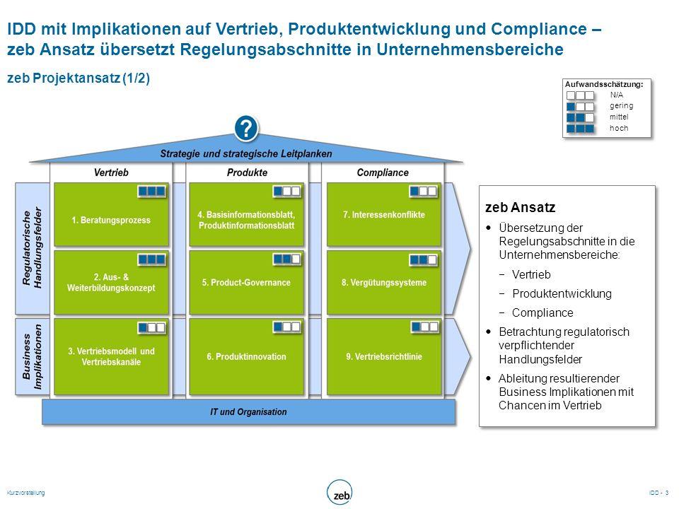 IDD mit Implikationen auf Vertrieb, Produktentwicklung und Compliance – zeb Ansatz übersetzt Regelungsabschnitte in Unternehmensbereiche