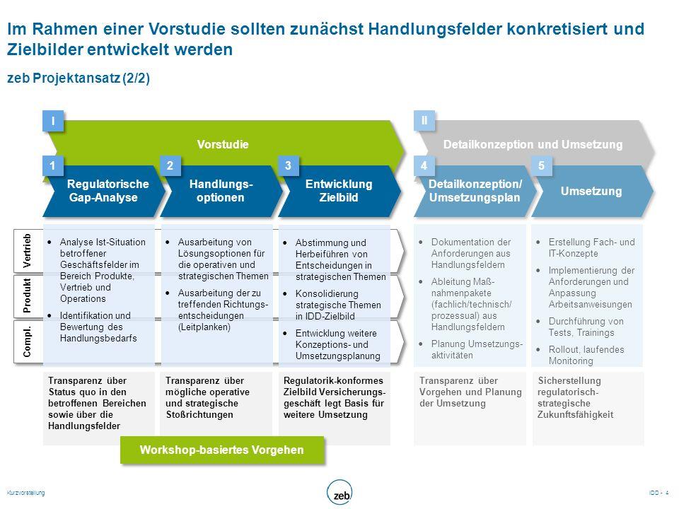Detailkonzeption und Umsetzung Workshop-basiertes Vorgehen