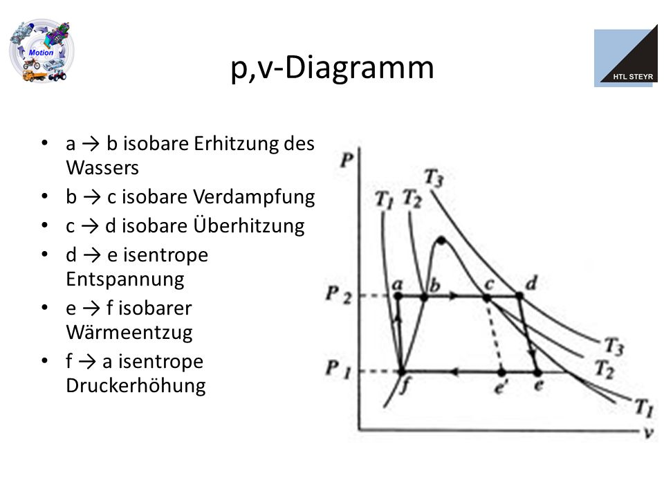 p,v-Diagramm a → b isobare Erhitzung des Wassers