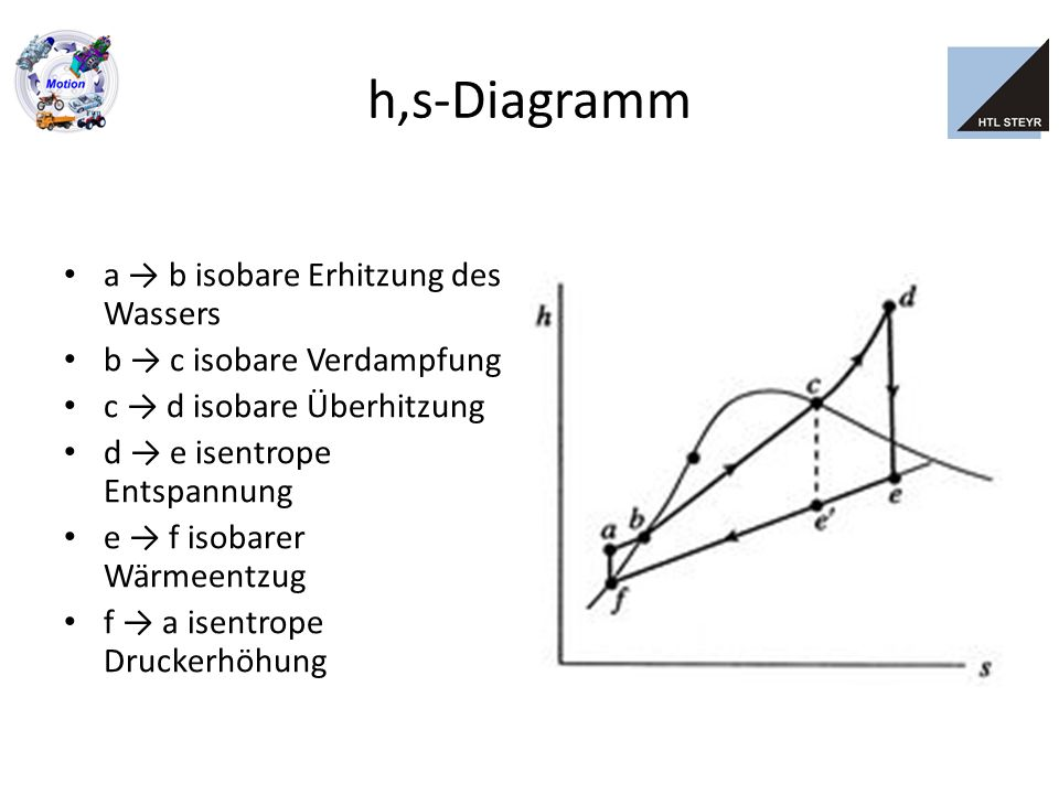 h,s-Diagramm a → b isobare Erhitzung des Wassers