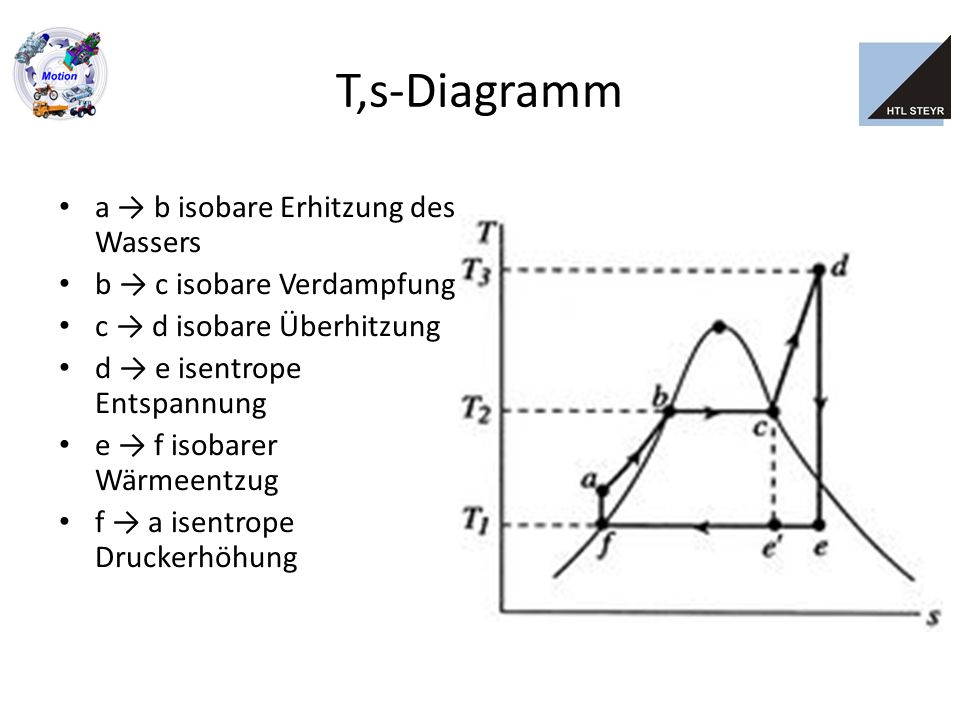 T,s-Diagramm a → b isobare Erhitzung des Wassers