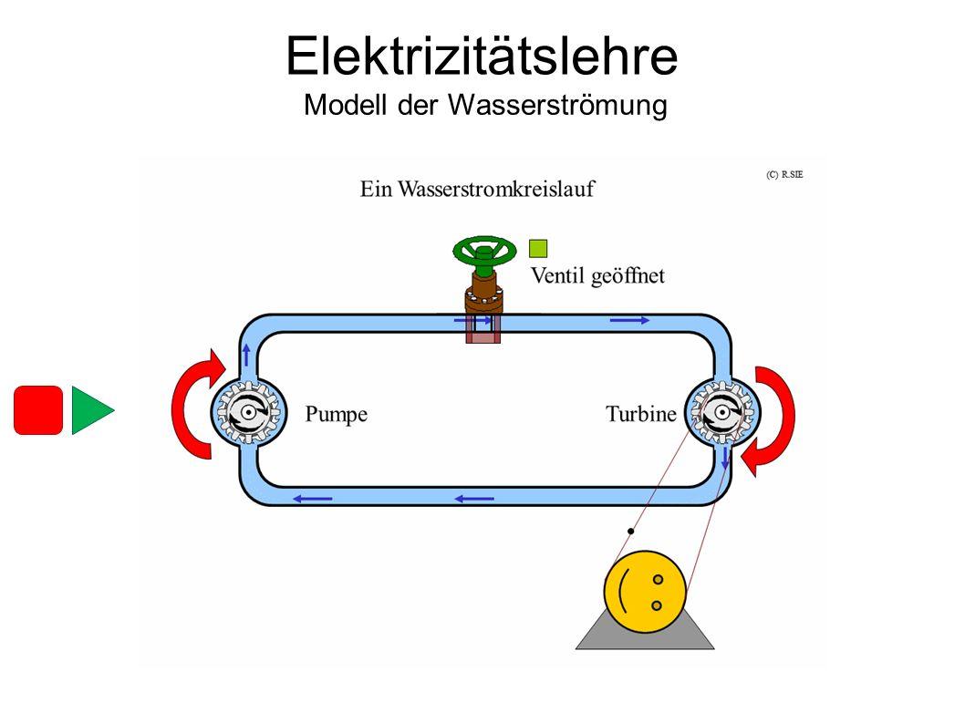 Modell der Wasserströmung