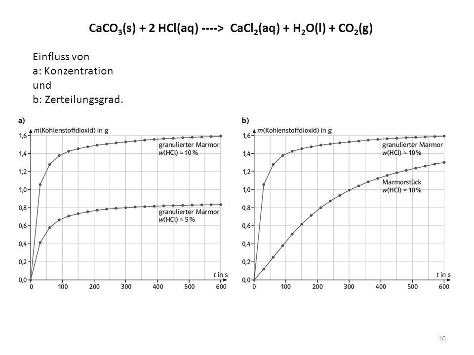 CaCO3(s) + 2 HCl(aq) ----> CaCl2(aq) + H2O(l) + CO2(g)