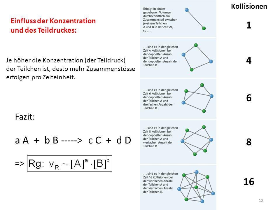 1 4 6 a A + b B -----> c C + d D 8 16 Fazit: => Kollisionen