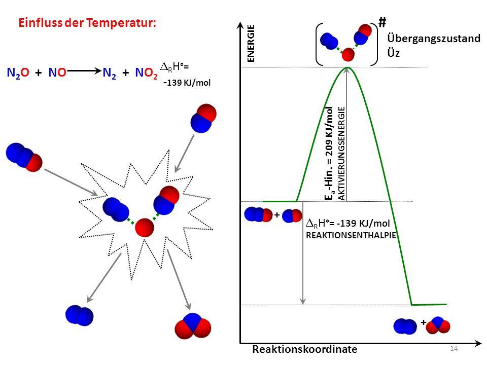 # Einfluss der Temperatur: N2O + NO N2 + NO2 -139 KJ/mol