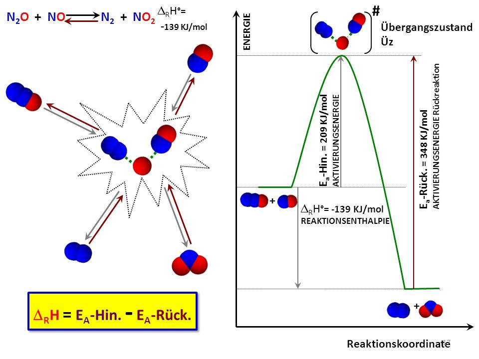 # DRH = EA-Hin. - EA-Rück. N2O + NO N2 + NO2 -139 KJ/mol DRH°=