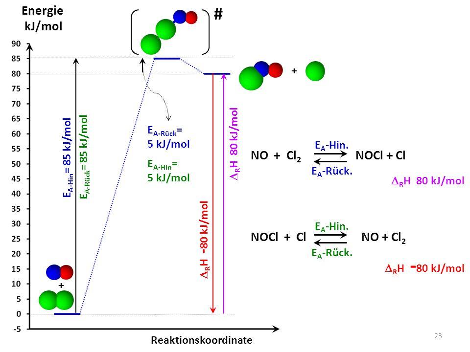 # Energie kJ/mol NO + Cl2 NOCl + Cl NOCl + Cl NO + Cl2 + DRH 80 kJ/mol