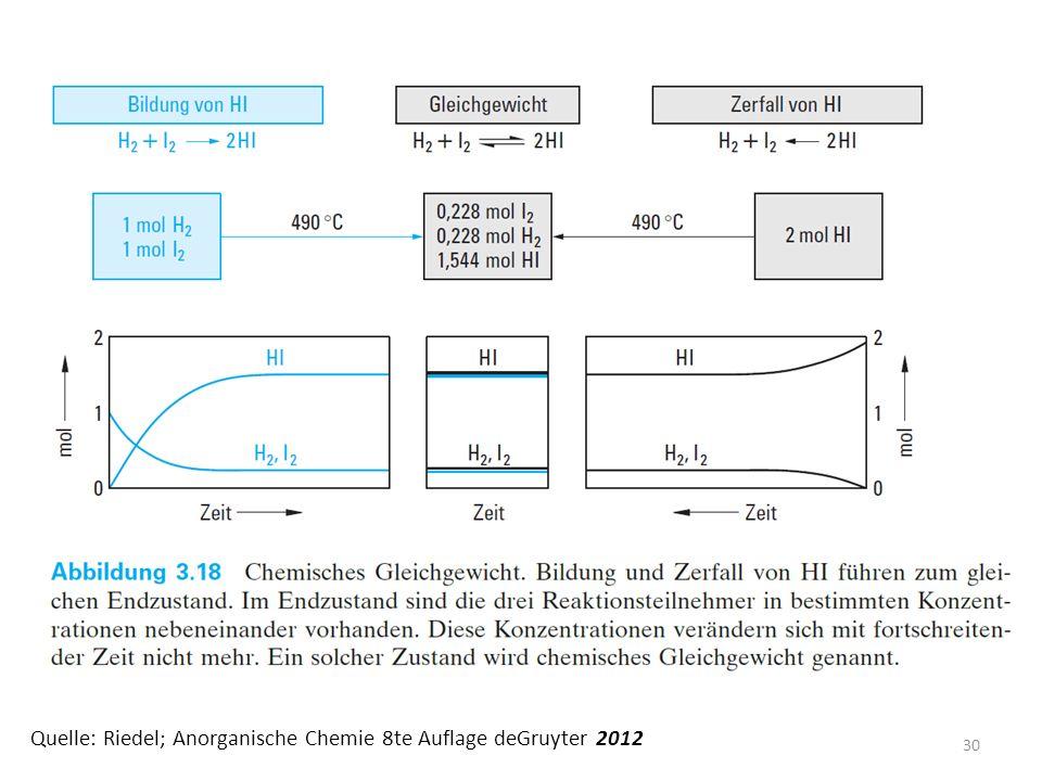 Quelle: Riedel; Anorganische Chemie 8te Auflage deGruyter 2012