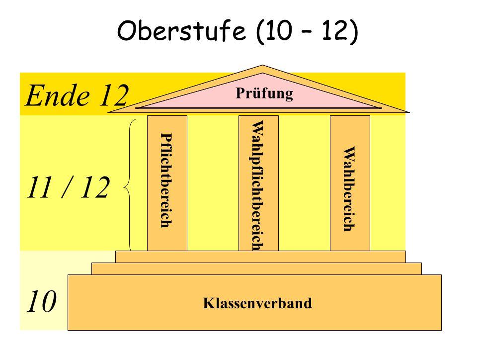 Ende 12 11 / 12 10 Oberstufe (10 – 12) Prüfung Wahlpflichtbereich