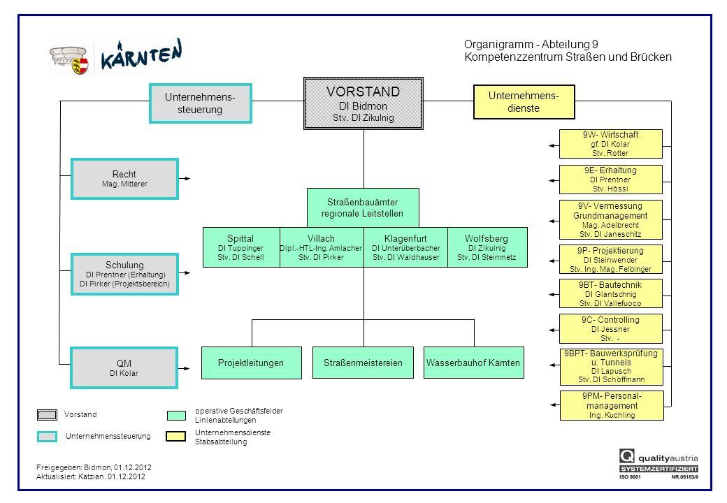 VORSTAND Organigramm - Abteilung 9
