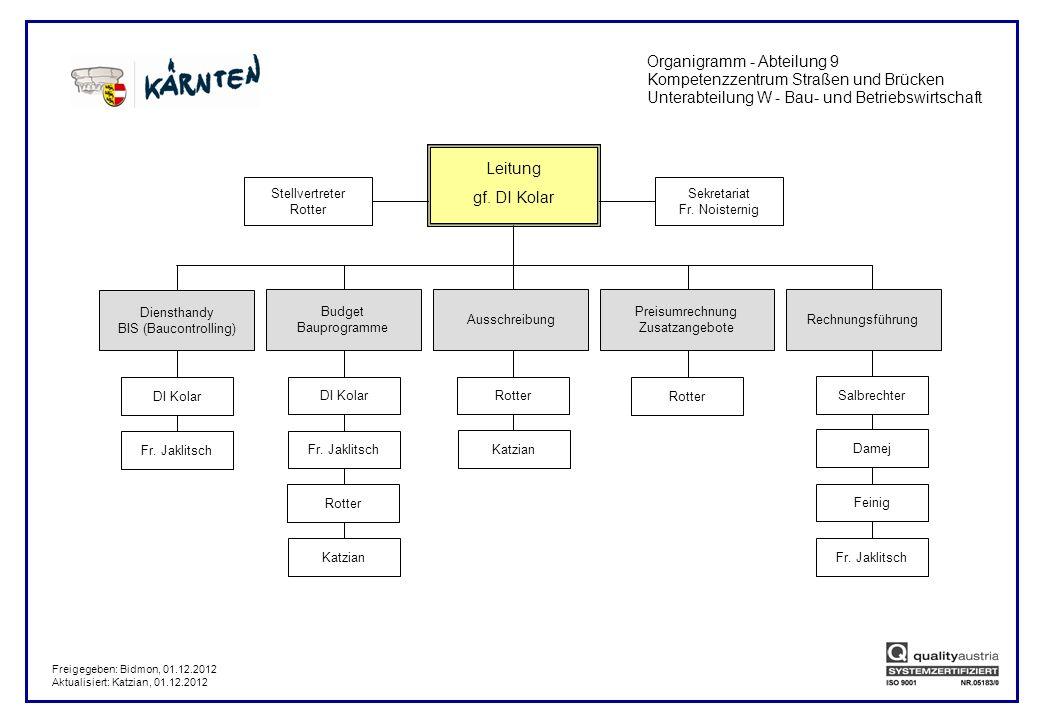 Organigramm - Abteilung 9 Kompetenzzentrum Straßen und Brücken