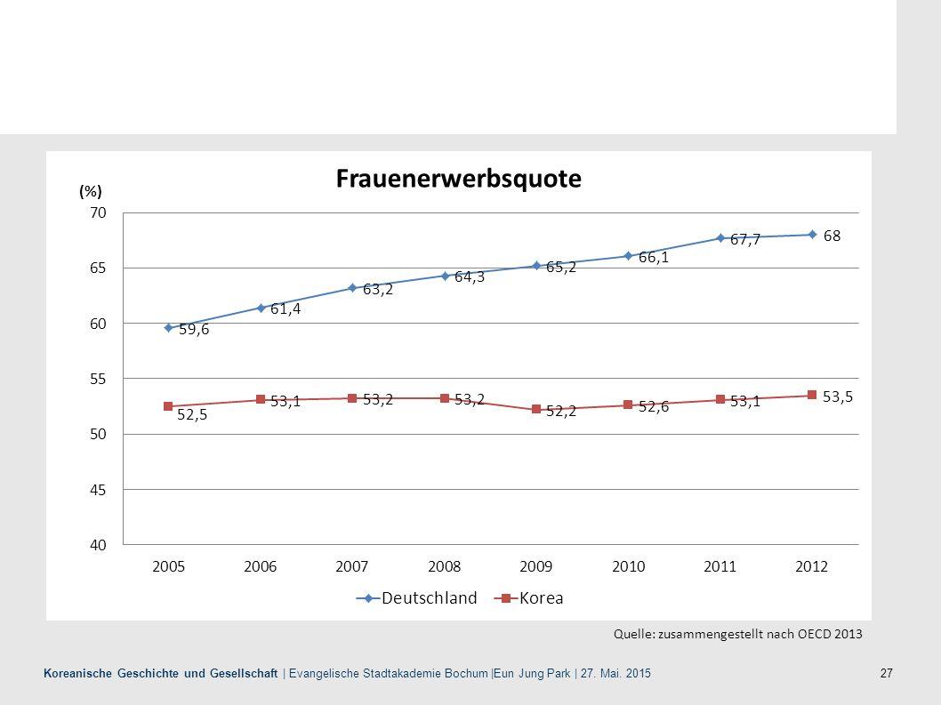 Quelle: zusammengestellt nach OECD 2013