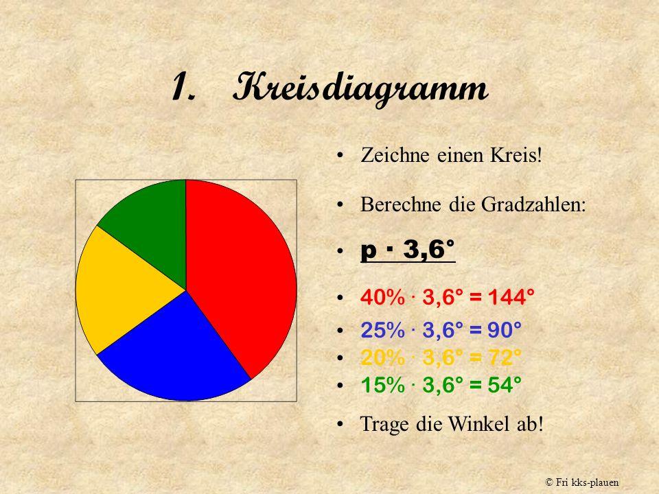 Kreisdiagramm Zeichne einen Kreis! Berechne die Gradzahlen: p · 3,6°