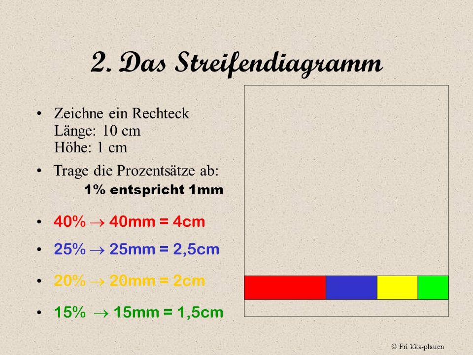 2. Das Streifendiagramm Zeichne ein Rechteck Länge: 10 cm Höhe: 1 cm
