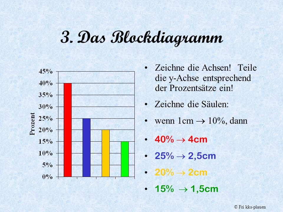 3. Das Blockdiagramm Zeichne die Achsen! Teile die y-Achse entsprechend der Prozentsätze ein! Zeichne die Säulen: