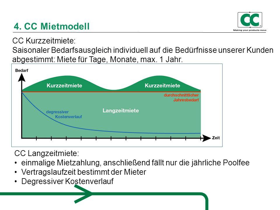 4. CC Mietmodelll