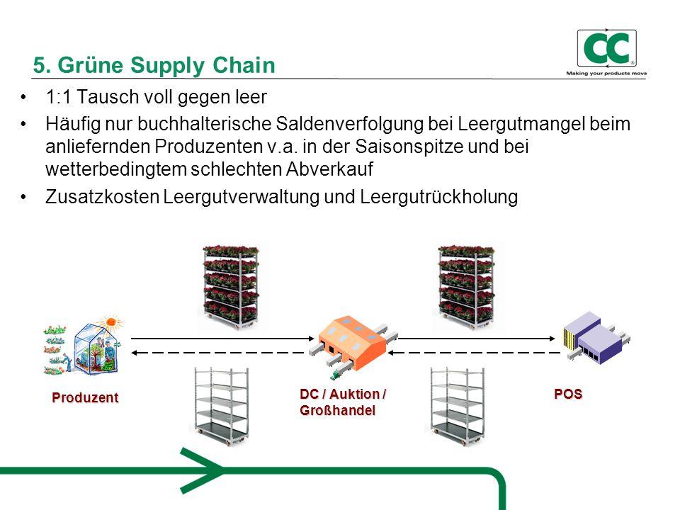 5. Grüne Supply Chain 1:1 Tausch voll gegen leer