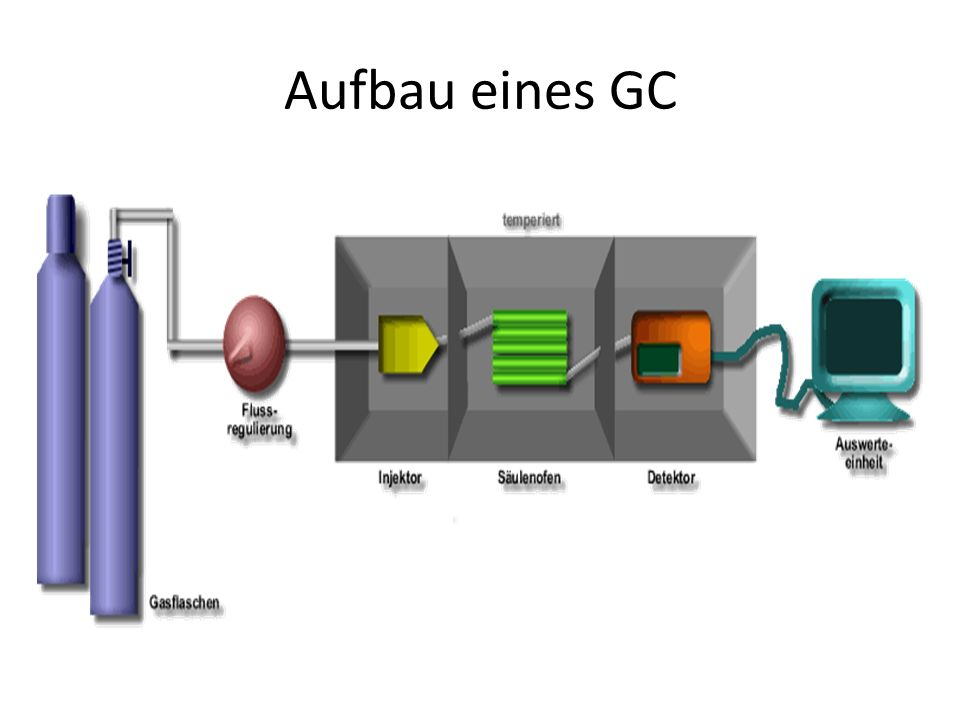 Aufbau eines GC