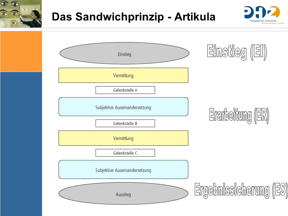 Das Sandwichprinzip - Artikula