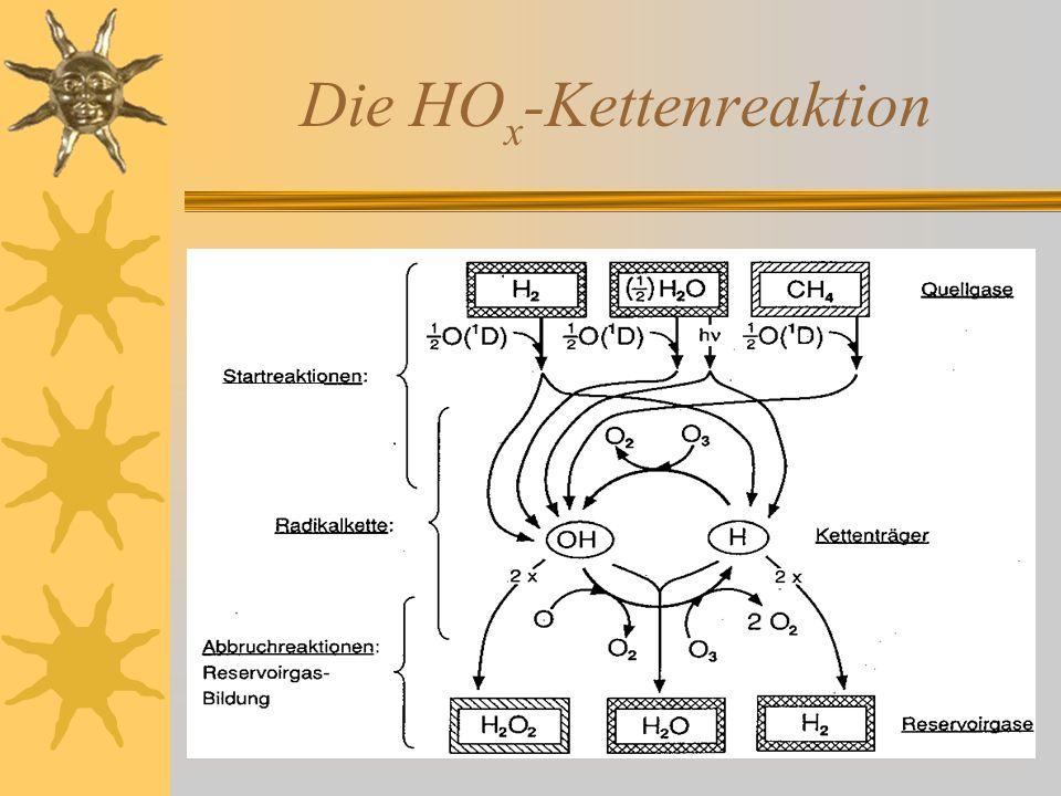 Die HOx-Kettenreaktion