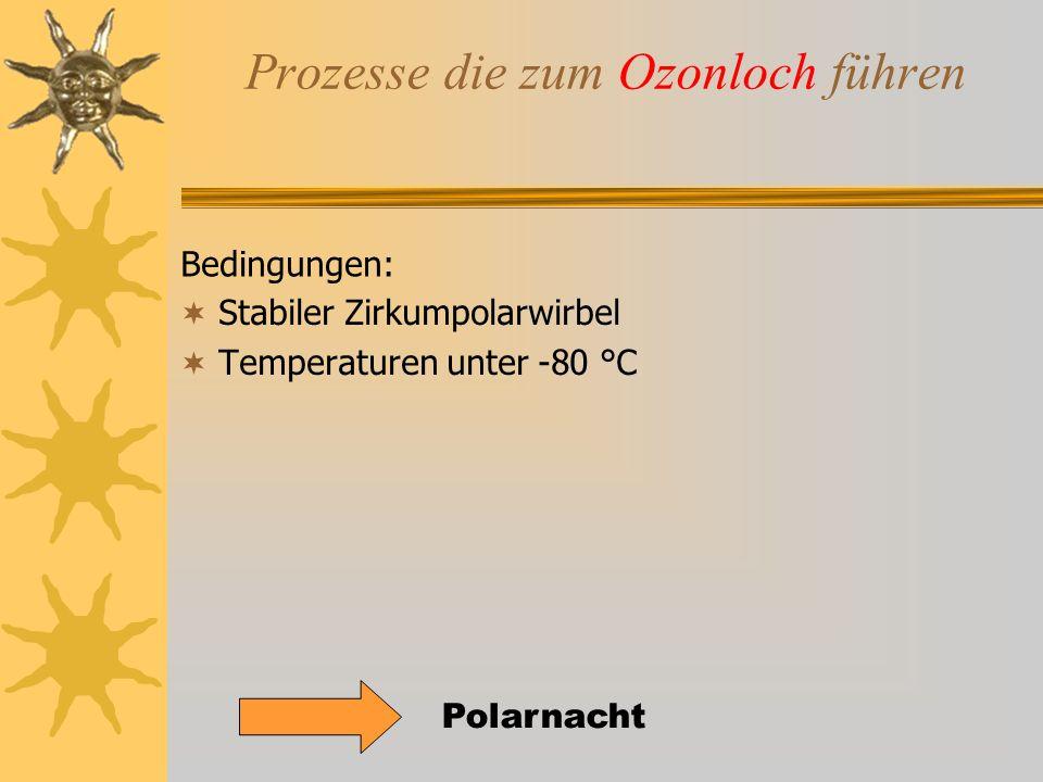 Prozesse die zum Ozonloch führen