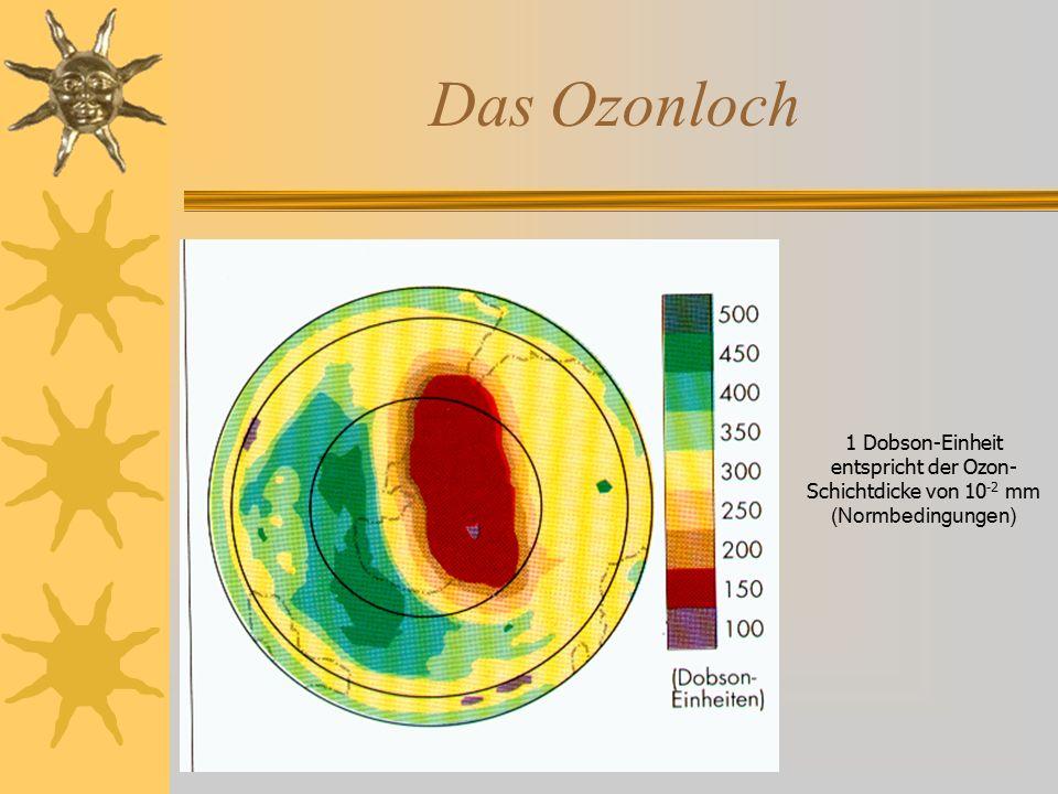 Das Ozonloch 1 Dobson-Einheit entspricht der Ozon-Schichtdicke von 10-2 mm (Normbedingungen)