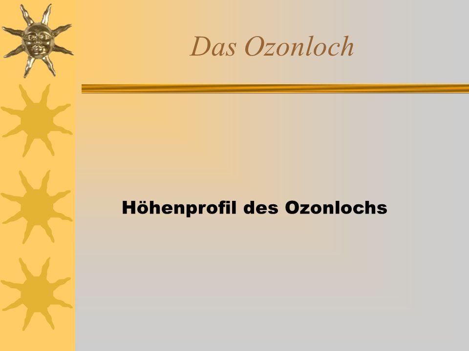 Das Ozonloch Höhenprofil des Ozonlochs